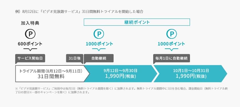 U-NEXTのポイント制度説明画像キャプチャ(写真)