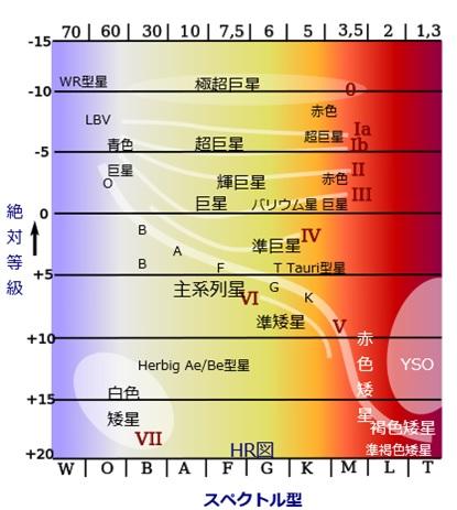 スペクトル分類表のイメージ画像キャプチャ