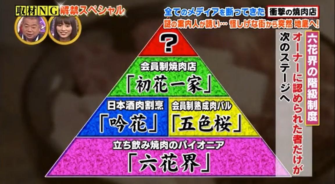六花界グループのピラミッド階層