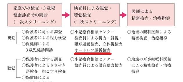 社会福祉法人青い鳥のホームページ「検診事業部のご案内」に記載されている横浜市・川崎市以外の神奈川県内の3歳児健診健診内容についての画像