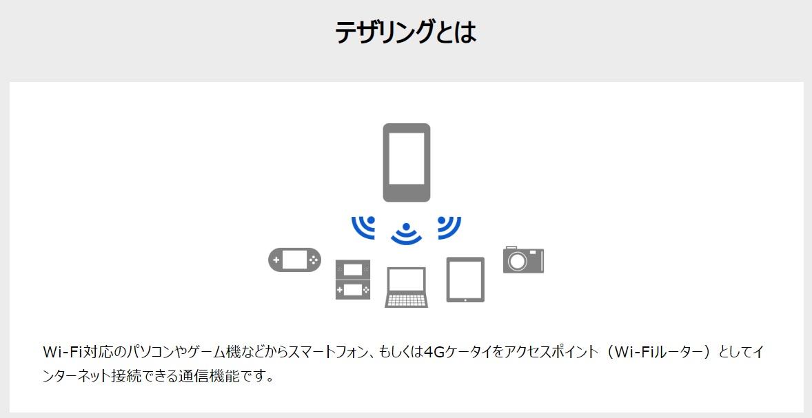 マクドナルドのフリーWi-Fiをエンドレスループで使えるテザリング(tethering)のイメージ画像(ソフトバンクの公式ページから引用)