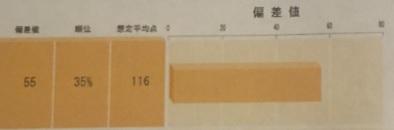 SAPIXの入室テストでもらった成績表(小学2年生10月に偏差値55だった際)のイメージ画像
