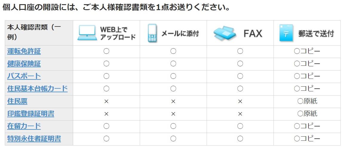 【JFX&ハピタスのキャンペーンで二重取り】JFXに無料登録する方法⑫無料登録時に必要な本人確認書類・マイナンバー確認書類の公式イメージ画像