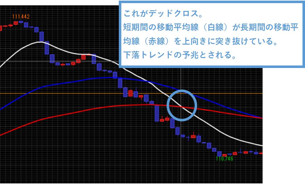 下落トレンドを予期するデッドクロスが発生した際のチャート画像