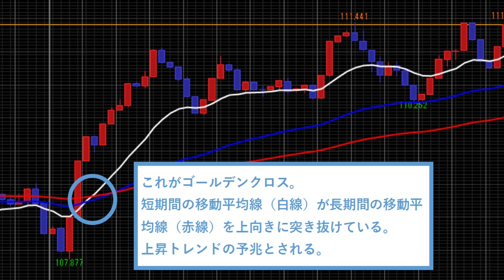 上昇トレンドを予期するゴールデンクロスが発生した際のチャート画像