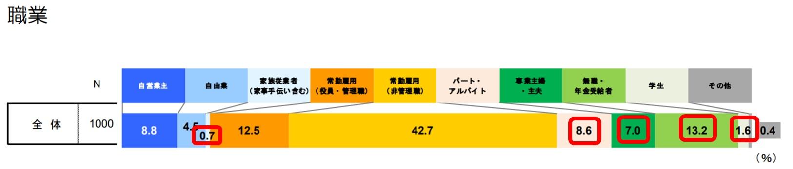 金融先物取引業協会における「金融リテラシーに関する実態調査」で示されたFXをする人の職業割合に関するのイメージ画像