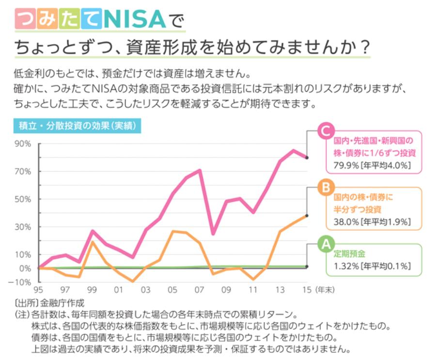 金融庁の公式ホームページで紹介されているつみたてNISAの利益の出しやすさに関するガイドブックの画像