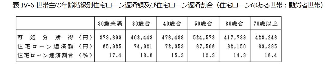 総務省統計局による年代別に見た住宅ローン返済割合