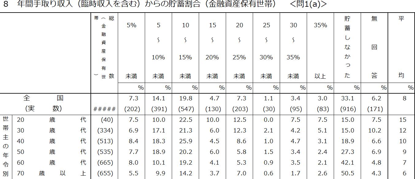 金融広報中央委員会による毎月の貯蓄額に関する統計最新版(平成30年)