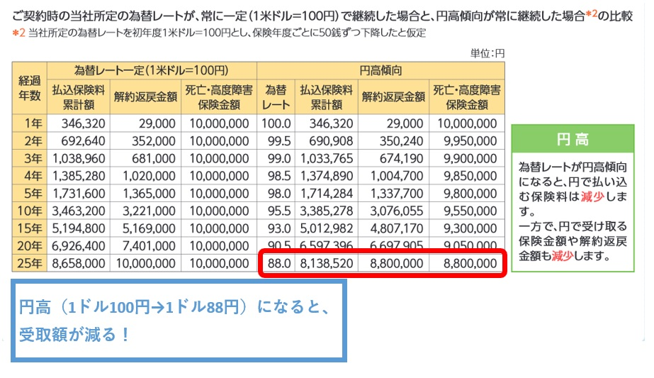 ソニー生命の米ドル建て養老保険の受取額(公式パンフレットの円高想定のモデルケース)