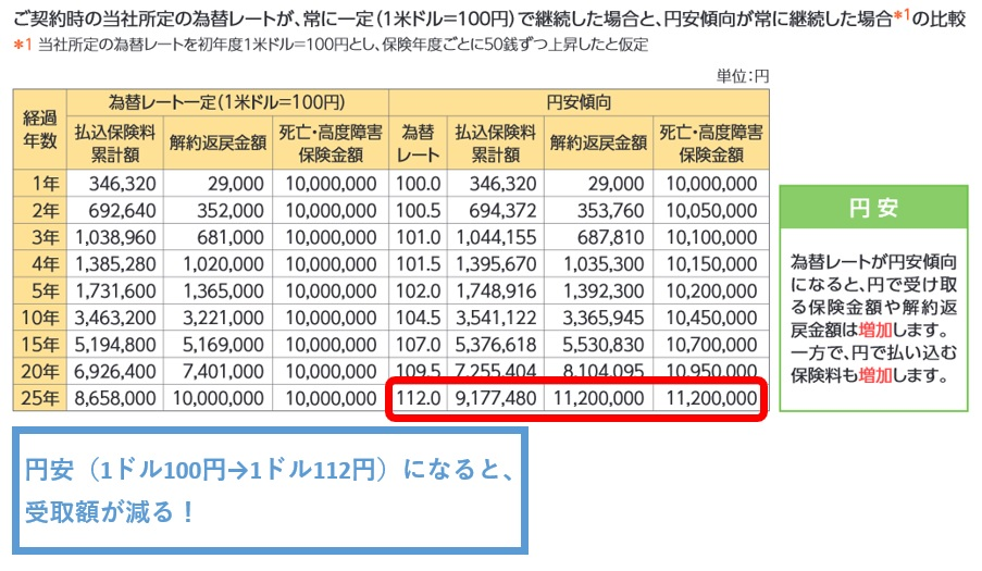 ソニー生命の米ドル建て養老保険の受取額(公式パンフレットの円安想定のモデルケース)
