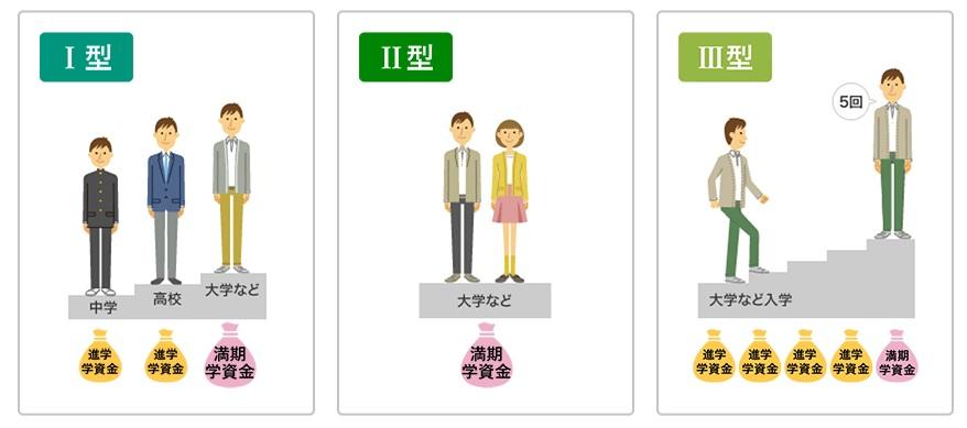 ソニー生命の学資保険における3つのプラン
