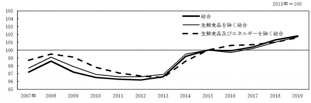 統計局ホームページの消費者物価指数(CPI)統計データ(2019年(令和元年)平均結果概要 〔2020年1月24日公表〕)