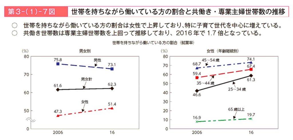 第3-(1)-7図 世帯を持ちながら働いている方の割合と共働き・専業主婦世帯数の推移|平成29年版 労働経済の分析 -イノベーションの促進とワーク・ライフ・バランスの実現に向けた課題-|厚生労働省
