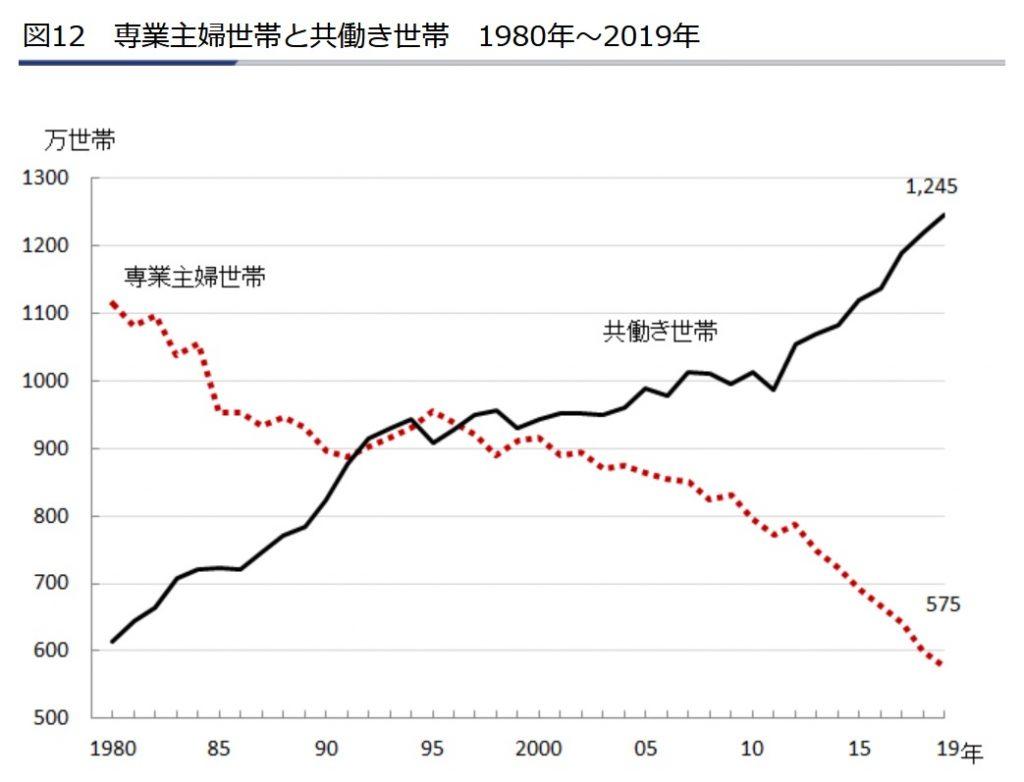 図12 専業主婦世帯と共働き世帯|早わかり グラフでみる長期労働統計|労働政策研究・研修機構(JILPT)