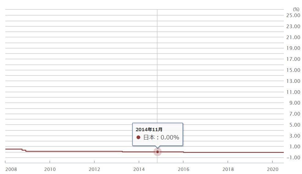 外為どっとコムの政策金利一覧(日本2014年11月)