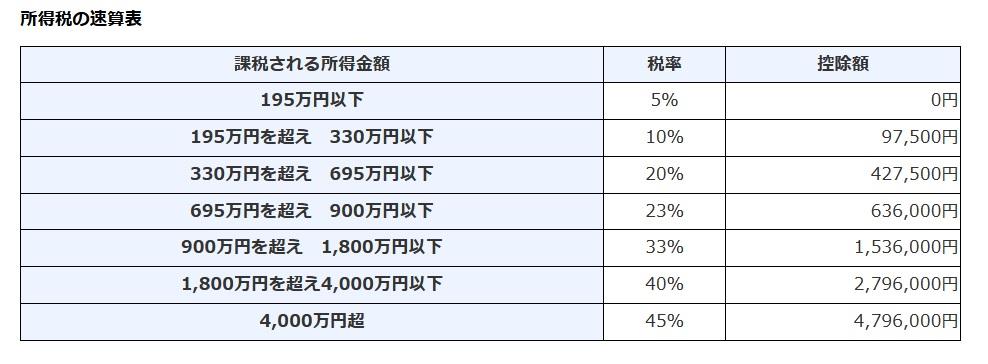 国税庁の所得別、所得税率・控除額一覧表