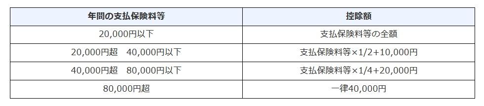 国税庁の生命保険料控除額一覧表