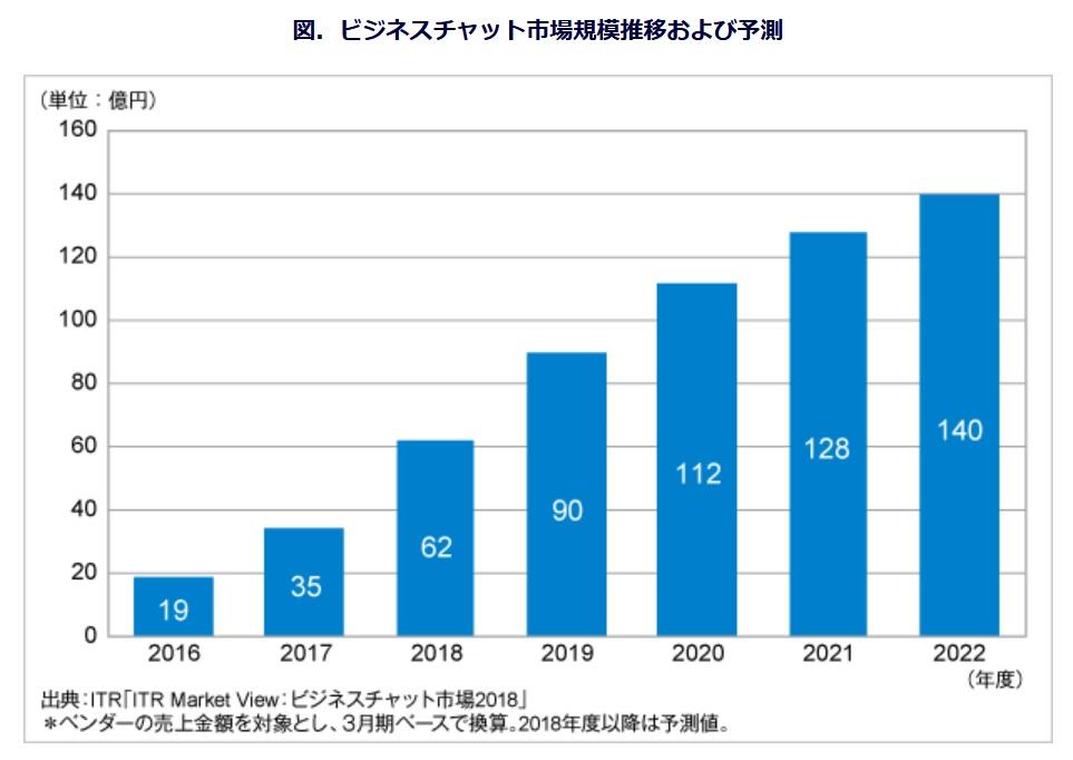 2016年度~2022年度までのチャットレディの市場規模の推移・予測