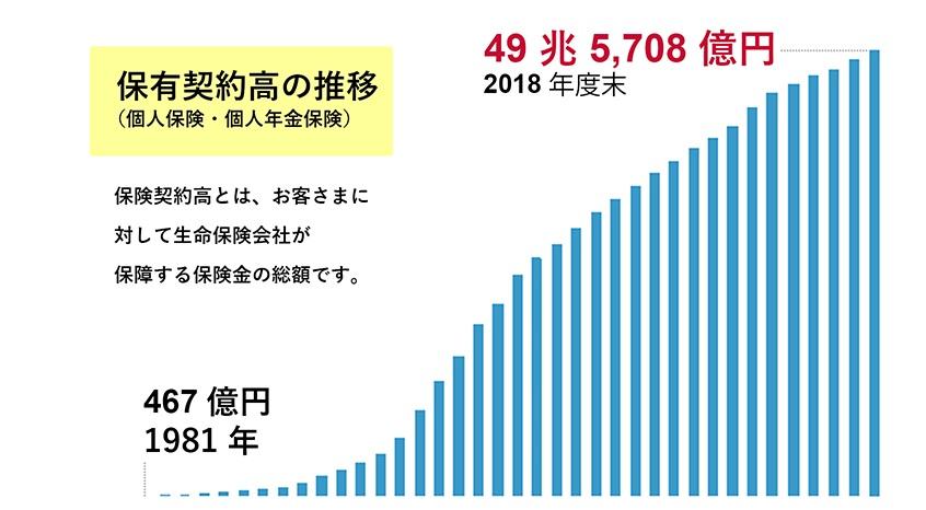 ソニー生命の1981年から2018年までの保有契約高の推移