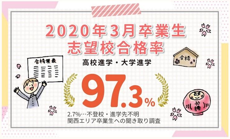 家庭教師のあすなろ 関西エリアの志望校合格率(高校受験・大学受験)
