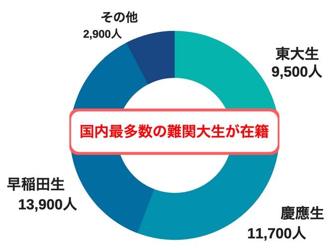 東大家庭教師友の会の難関大学に在籍する講師の人数