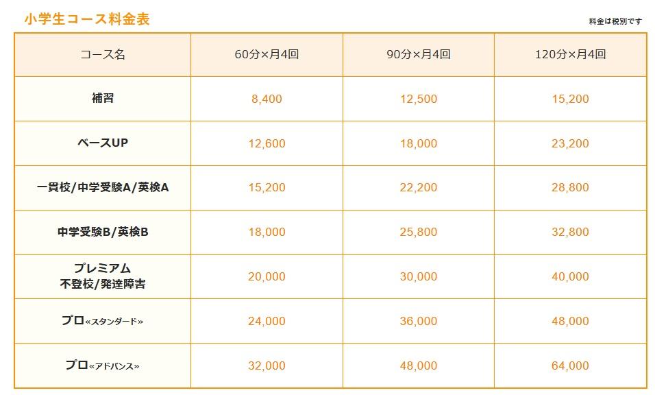 家庭教師ファーストの公式ページ 小学生の料金一覧表