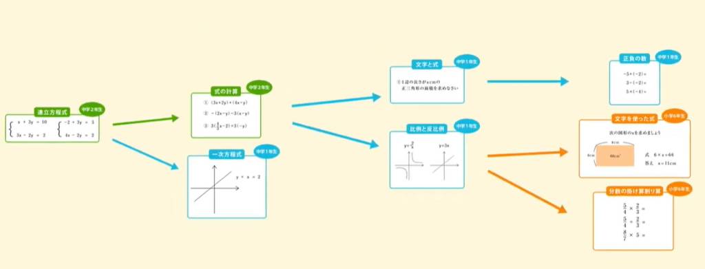 個別指導塾Wam AIを使った効率的な戻り学習youtube
