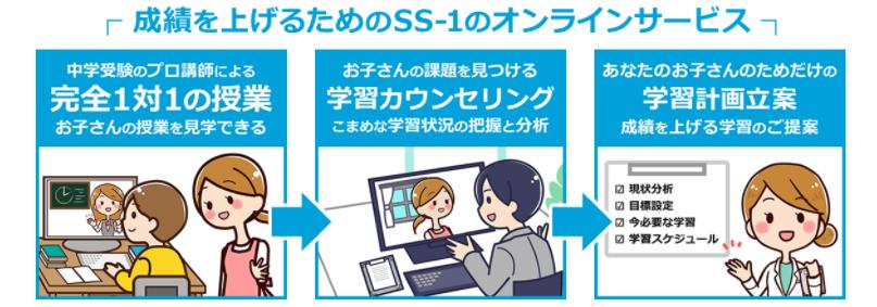 SS-1のオンライン塾における特徴