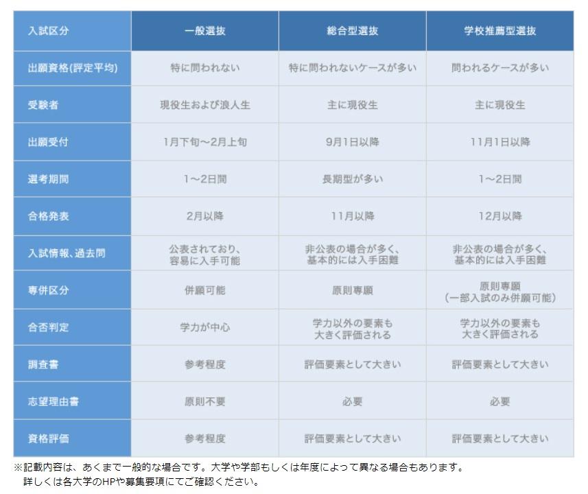 名門会における一般入試・総合型選抜・学校推薦型選抜の違い一覧表