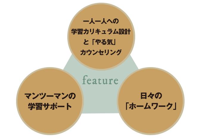 トップエデュの3大特徴