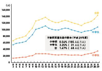 学研の家庭教師 不登校生の人数の推移(小学生・中学生)