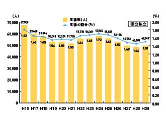 学研の家庭教師 高校における不登校生の人数の推移