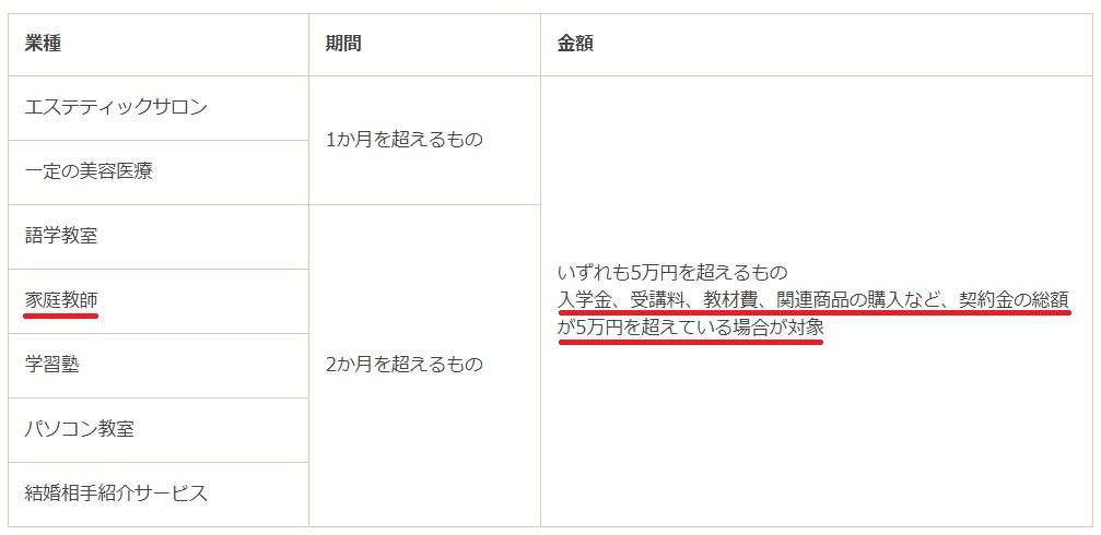 東京都の情報サイト「東京くらしWEB」 家庭教師の契約は支払総額5万円いじょうがクーリングオフ対象