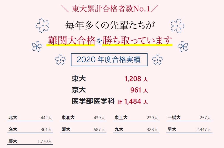 Z会の大学受験合格実績