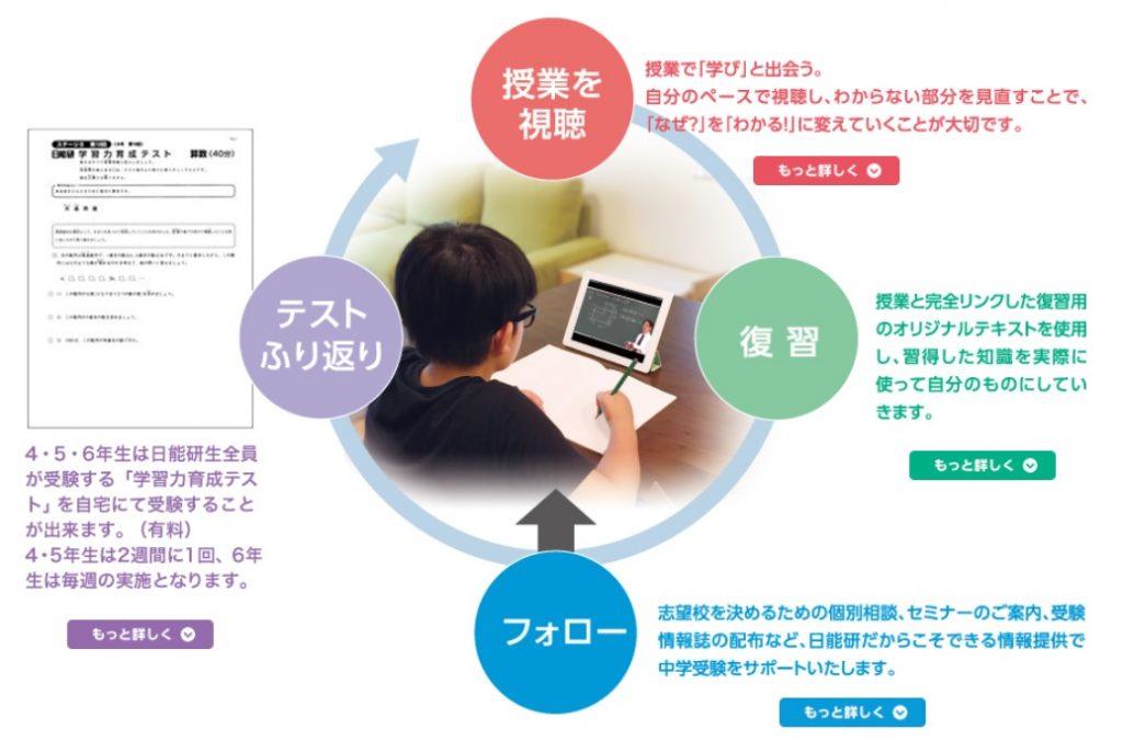 日能研関西 web教室 中学受験に向けた学習サイクル
