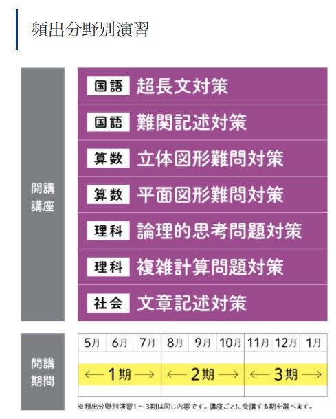 Z会中学受験コース 専科 頻出分野別演習