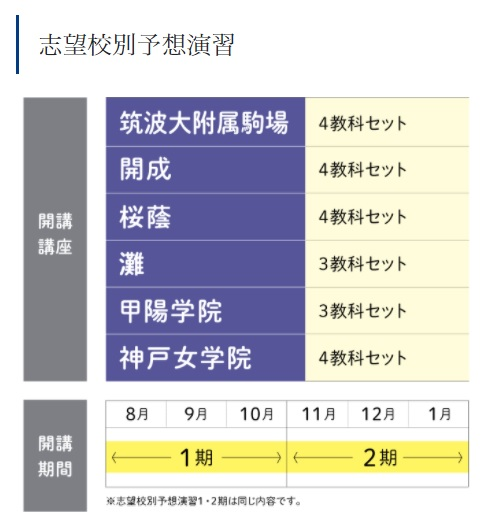 Z会中学受験コース 専科 志望校別予想演習