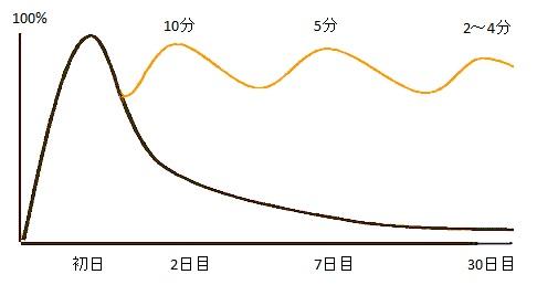 エビングハウスの忘却曲線 復習あり 復習なし時の記憶定着率の比較