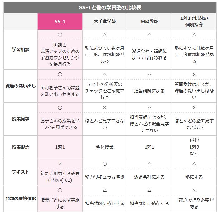 SS-1とその他の勉強法の比較一覧表
