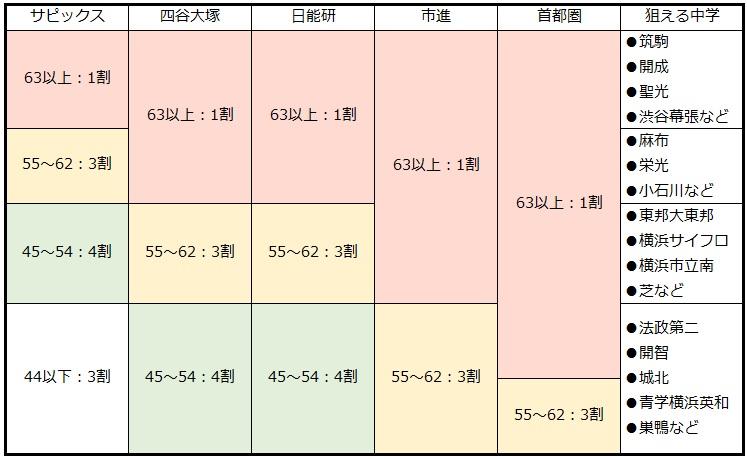 サピックス偏差値(男子)とその他主要模試の偏差値の成績分布一覧表