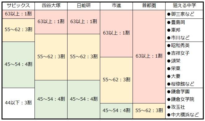 サピックス偏差値(女子)とその他主要模試の偏差値の成績分布一覧表