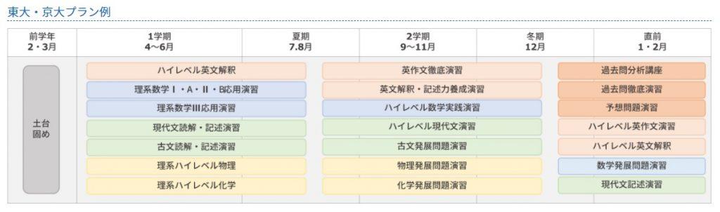 オンライン家庭教師Wam高校生のコース➀東大・京大プラン例