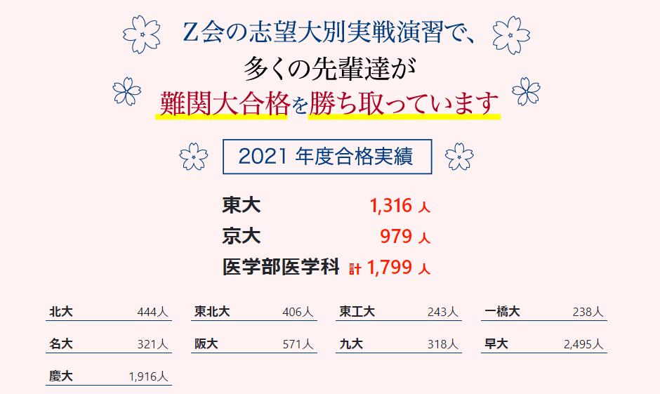 Z会 大学受験生向けコース 大学受験合格実績2021年 2021年9月8日